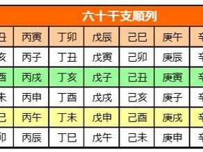 安倍晋三氏を四柱推命で占う(2)