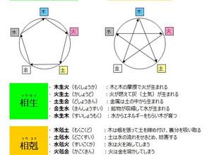 安倍晋三氏を四柱推命で占う(6)