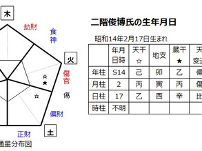 二階俊博氏を占う(2)