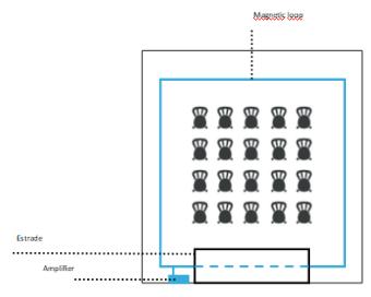 Un amplificateur de boucle à induction magnétique, qu'est ce que c'est?