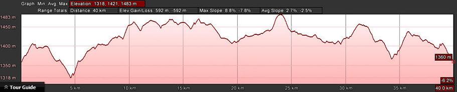 40km-Road-Profile-1000x203.jpg