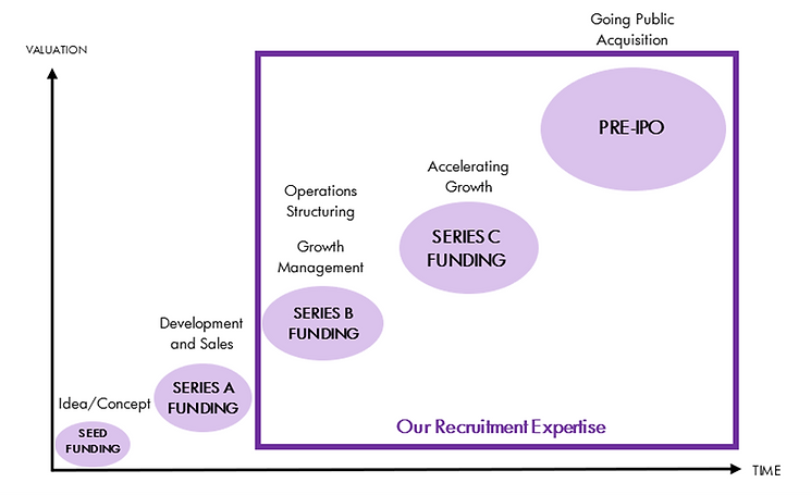 start up phases.png