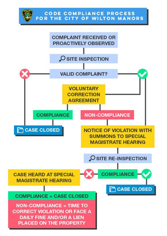 code_compliance_process.jpg