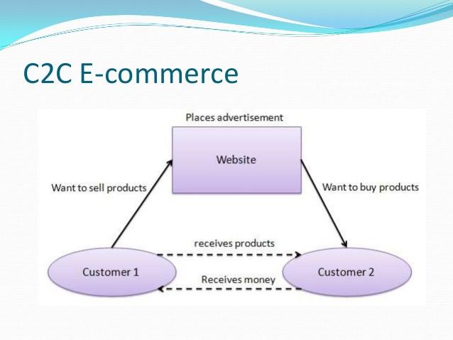 C2C e-commerce, website designing, protonike, types of e-commerce