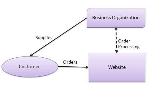 B2C, e-commerce, e-commerce website, types of e-commerce