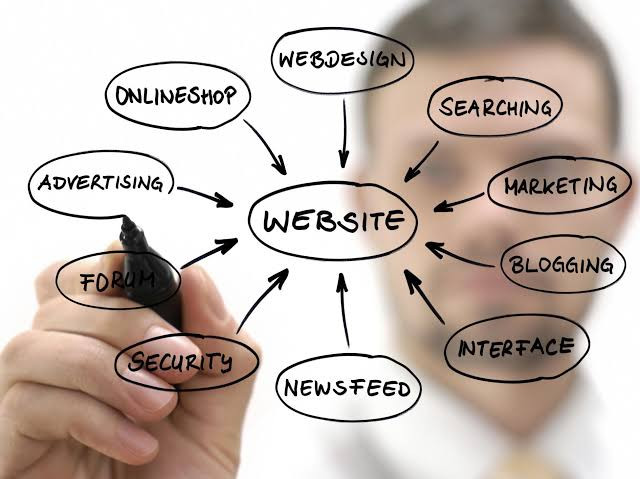 Website ingredients, seo, marketing, website making, ads, what a website should have
