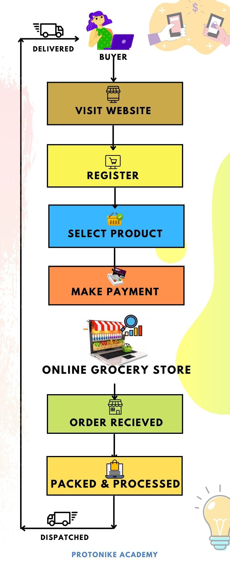 Business Model for an online grocery store