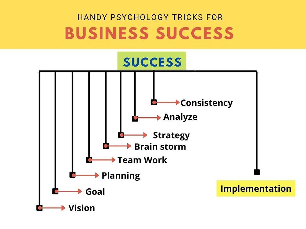 self discipline tricks to achieve business success, self control, entrepreneur forum