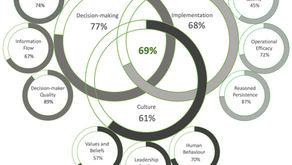 MEASURING GOVERNANCE...AN ART OR A SCIENCE?