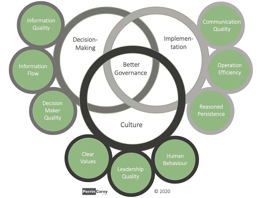 Governance Model.png