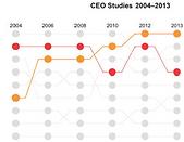 CEO studies 2.png