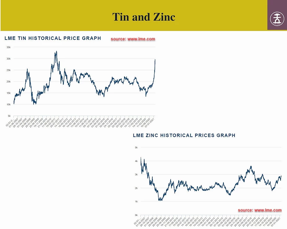 Tin and Zinc Price Chart, Samso, feature story by Brilliant-Online