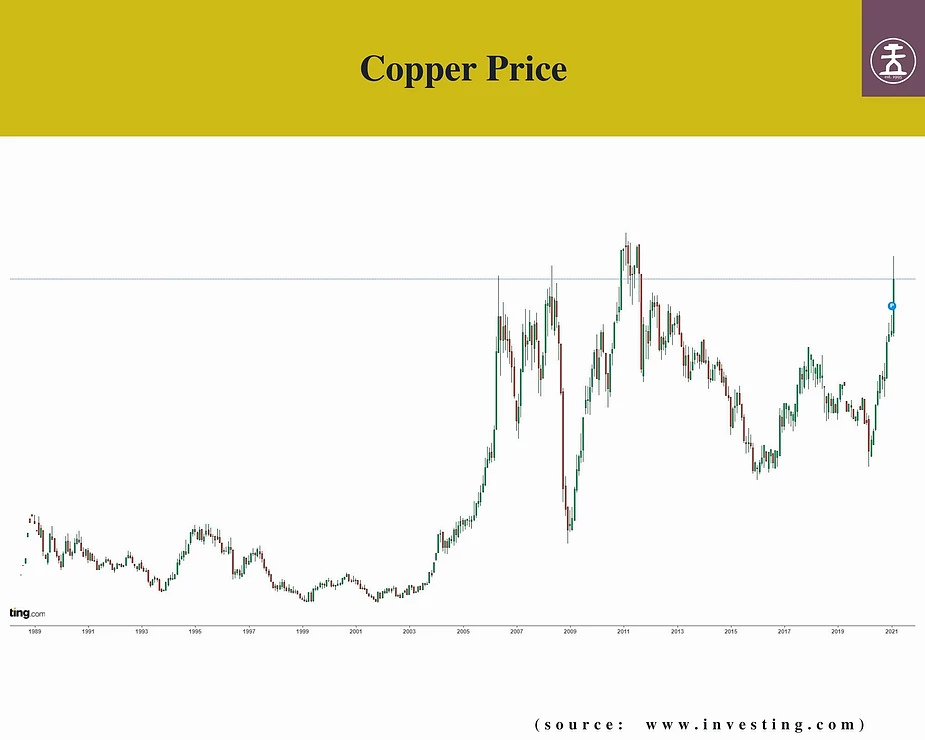 Copper Price Chart, Samso, feature story by Brilliant-Online