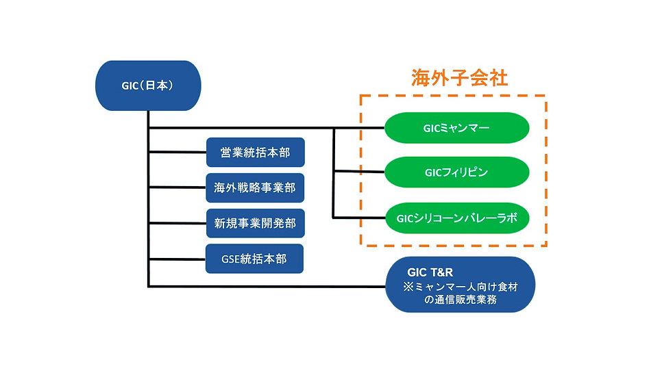 structureChart-JP.jpg