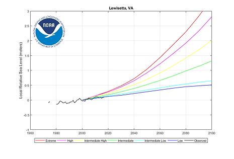 Lewisetta Virginia Sea Level Rise Predictions