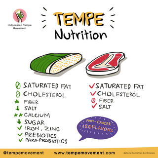 Tempe_Nutrition.png