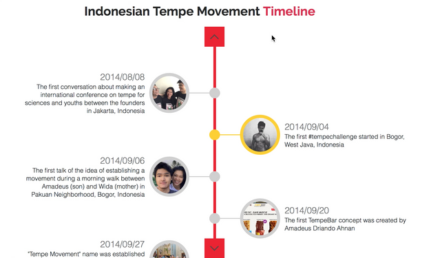 Indonesian Tempe Movement Timeline