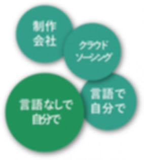 ホームページ制作手段・クラウドソーシング・制作会社・CMS.jpg