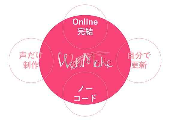 うぇぶメイク・オンライン完結・ノーコード・声だけ制作・自分で更新.png