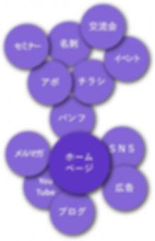 販促・集客・マーケティング・インターネット・ウェブ・SNS3.jpg