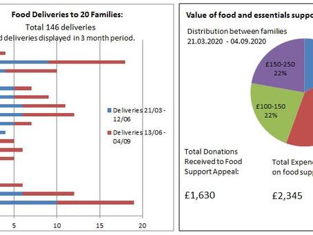 Feeding our Families - Covid 19