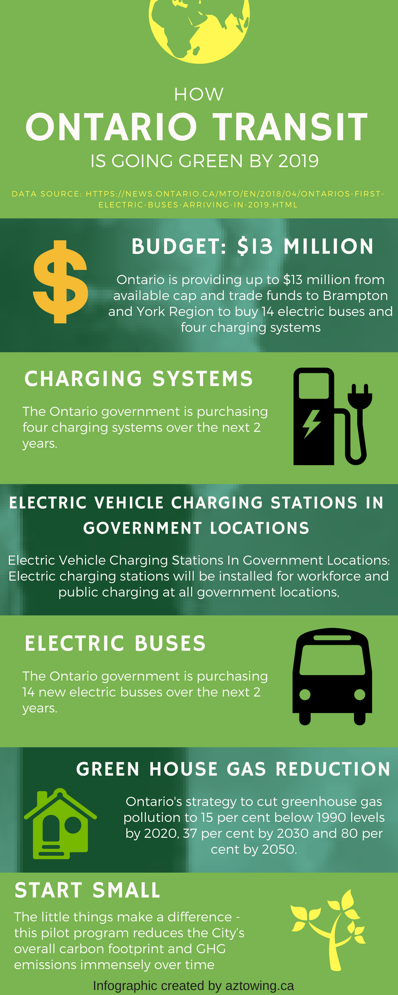 electric buses ontario