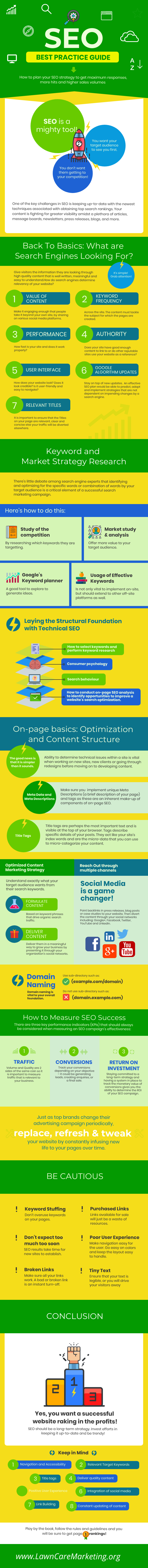 Lawn Care Business SEO infograph