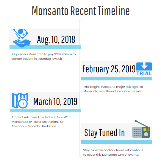 Monsanto - Round Up Recent Timeline
