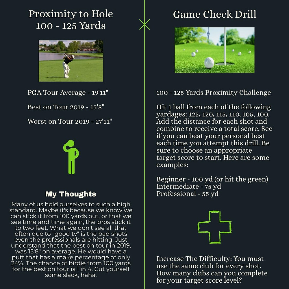 PGA Golf Professional Infographic Proximity to Hole From 100 -125 Yards. Practice Drill Golf Improvement