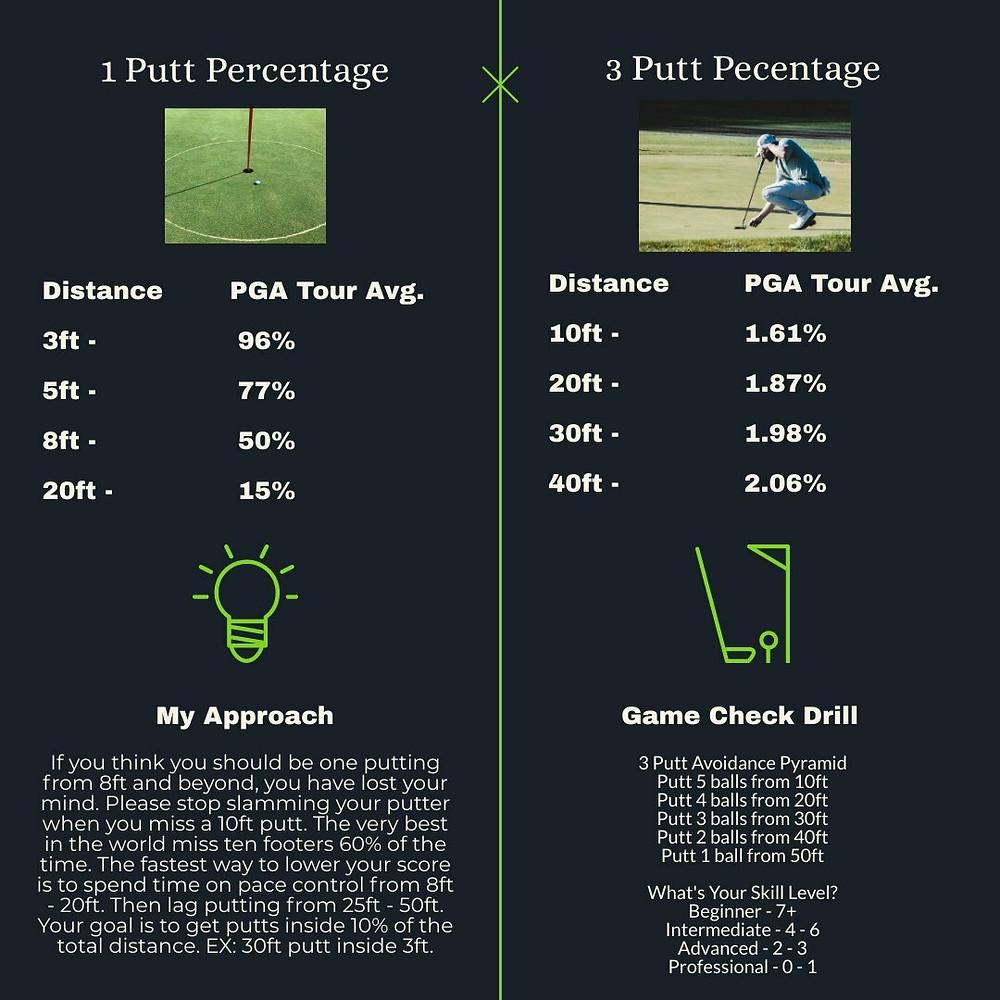 PGA Tour putting statistics, drill to lower putts per round