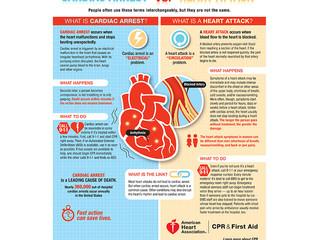 HEART ATTACK VS CARDIAC ARREST VS STROKE