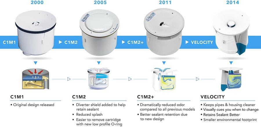 Velocity Evolution waterless Urinals New Zealand