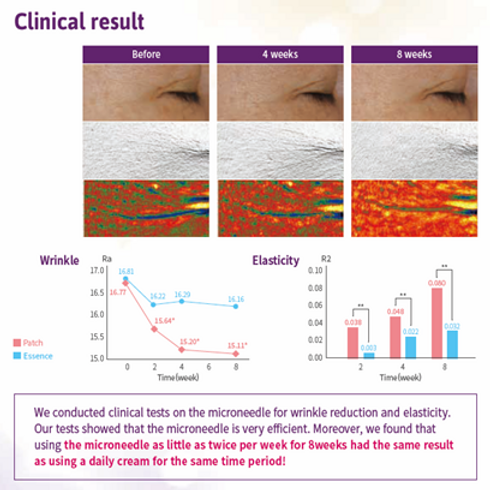 triple peptide and Hyaluronate Microneedle Patch