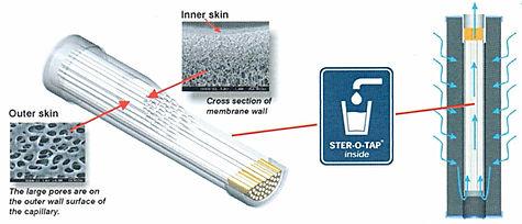 Delovanje kapilarne membrane