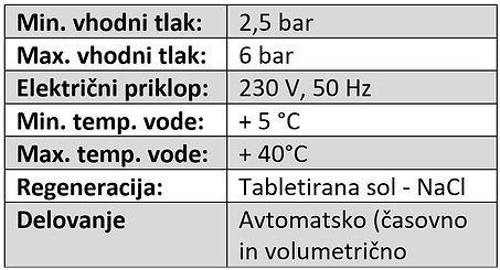 Tehnični podatki