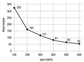 Graf naraščanja trdote vode po pretočeni količini