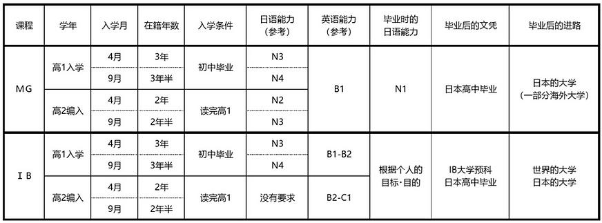 CN_MGIBコース特徴の比較表 1P.png