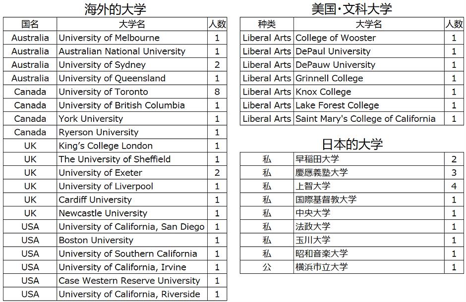 CN_2020.IB進学実績.png