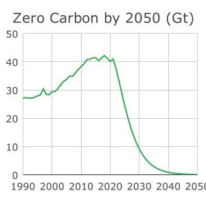 What is Zero Carbon?