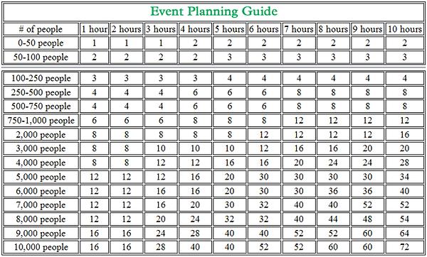 Portable restroom event planner guide