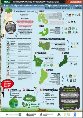 Infografía TICCA