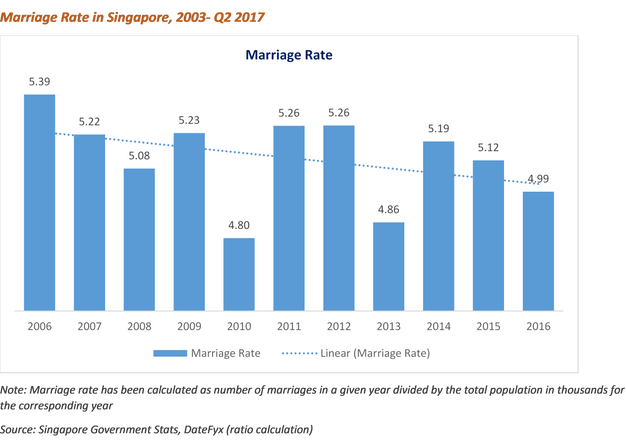 online dating market size 2012