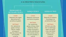 Celíacos, Alérgicos e Intolerantes nas Empresas - Segurança Alimentar