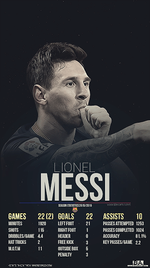 Messi league stats 2015-2016 wallpaper