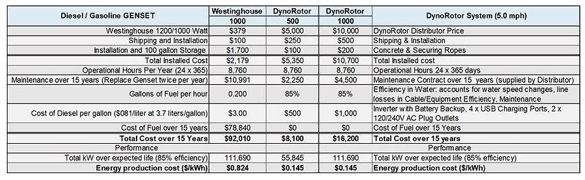 500W and 1,000W DynoRotor versus Diesel