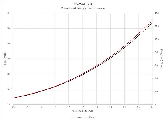 DynoRotor CanWatt Generator Power Curve.