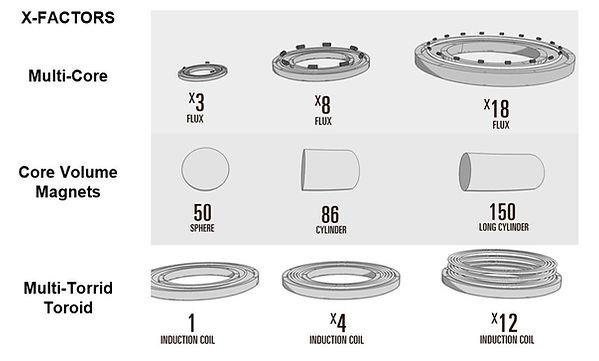 DynoRotor Wave Energy Donut X-Factors.JP