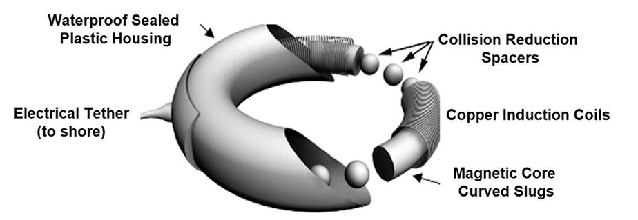 DynoRotor Wave Energy Donut Components.J