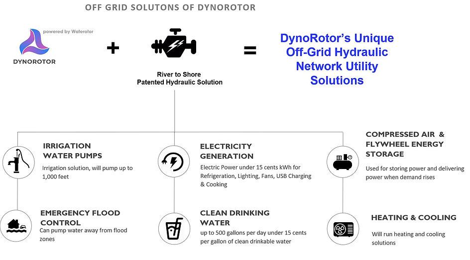 DynoRotor Off Grid Utility Netowrk.JPG