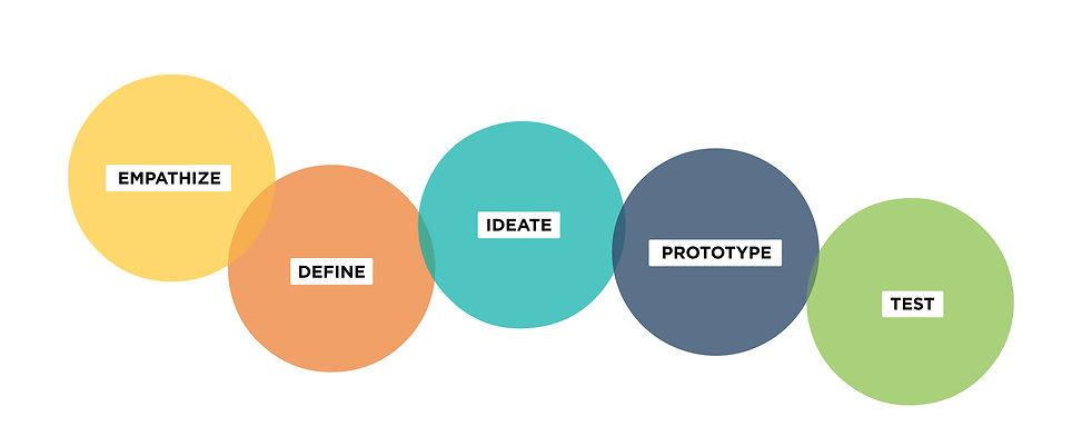 Design-Thinking-Circles.jpg